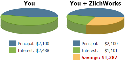 Typical credit card savings achieved using Zilch software